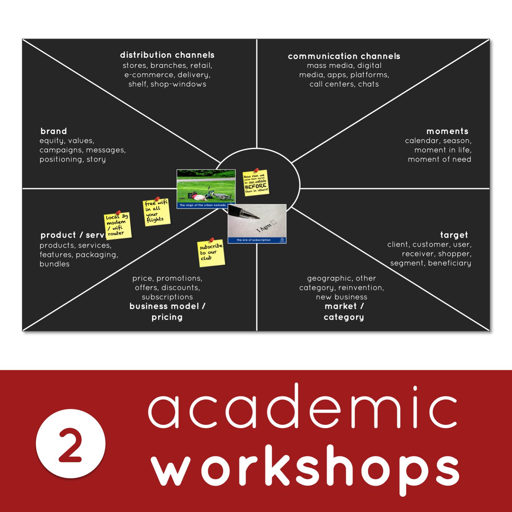 Value-Creation Academic Workshops