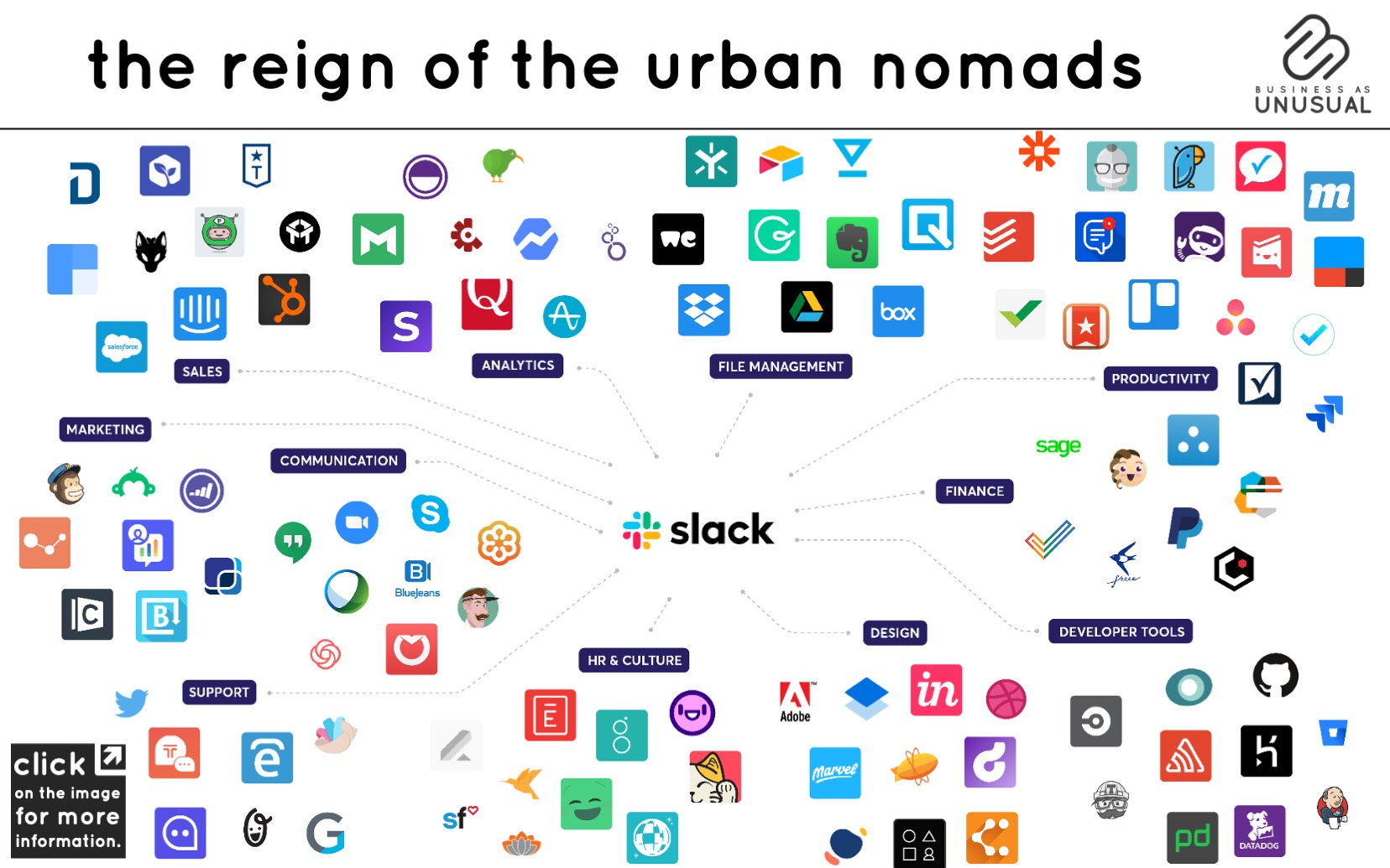 The Reign of the Urban Nomads - Slack